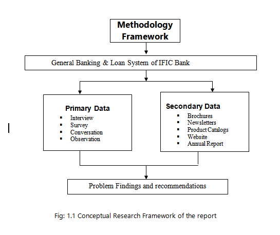 Methodology of data collection