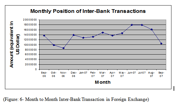 Month to Month Inter-Bank Transaction in Foreign Exchange