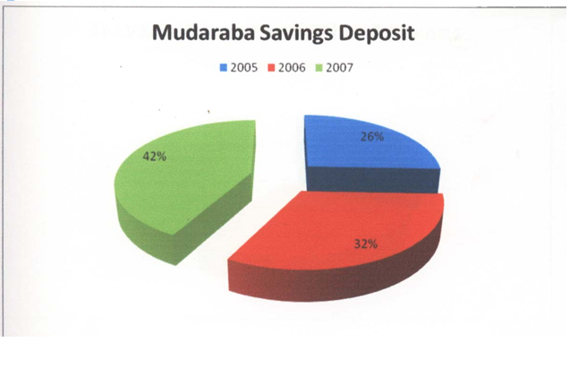 Mudaraba Savings Deposits