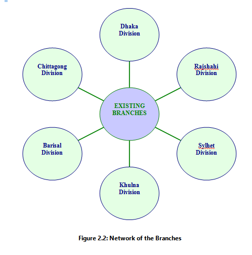 Network of the Branches of IFIC Bank