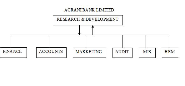 ORGANOGRAM For Head Office