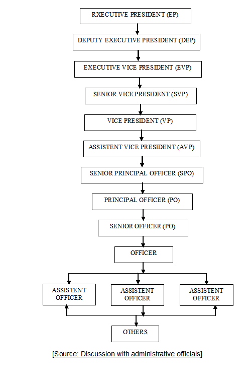 Operational Structure of IBBL
