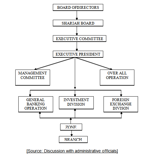 Organizational Structure of IBBL