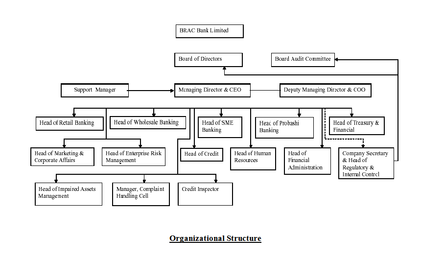 organizational structure of bangladesh bank Cabinet secretary governor, bangladesh bank all members, planning  commission secretary, concerned ministry/division functions of the nec: to  provide.