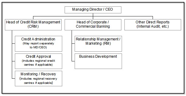 PREFERRED ORGANISATIONAL STRUCTURE & RESPONSIBILITIES