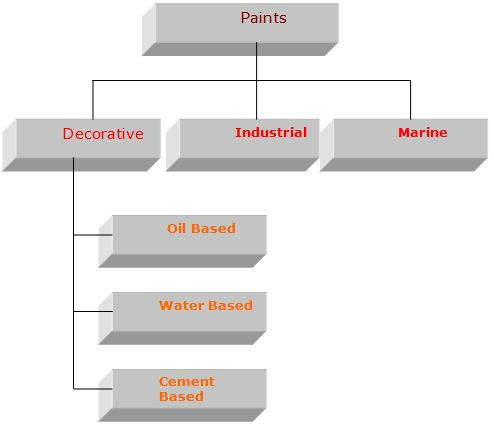 Paints Major category