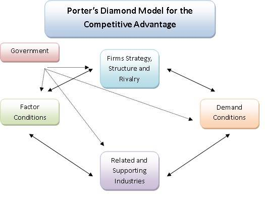 Porters Diamond Model for the Competitive Advantage