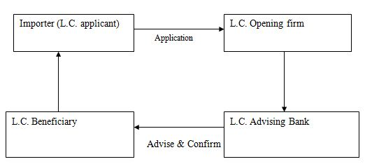 Process of advising a Letter of Credit