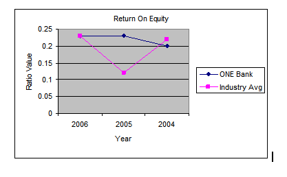 Return on Equity --Trend Analysis Comparison