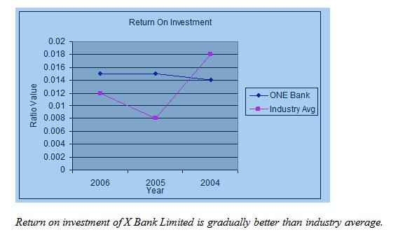 Return on Investment --Trend Analysis Comparison