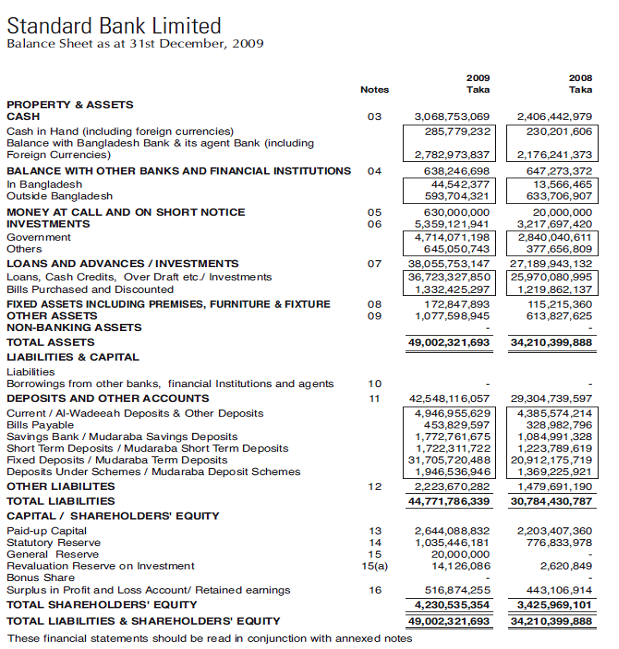 Standard Bank Ltd 9
