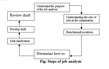 Structured Questionnaire method