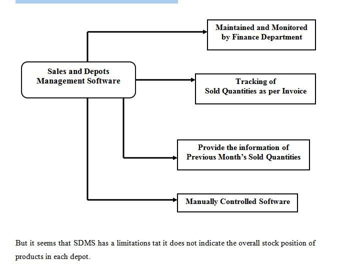 The workout of SDMS Software is shown below