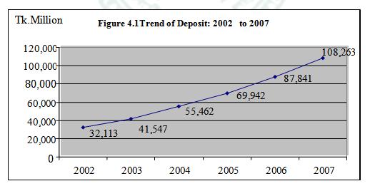 Trend of IBBL Deposit