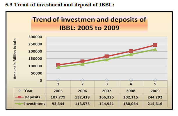 Trend of investment and deposit of IBBL