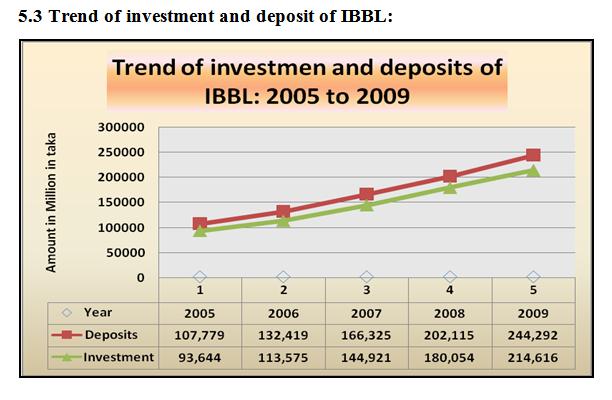 report on ibbl Credit rating report on mudaraba perpetual bond (mpb) islami bank bangladesh limited page 1 of 8 analysts: md nazrul husain md lutful kabir.