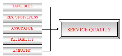 Thesis on customer perception of service quality