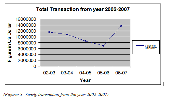 Yearly transaction from the year 2002-2007