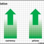 Assignment on Inflation