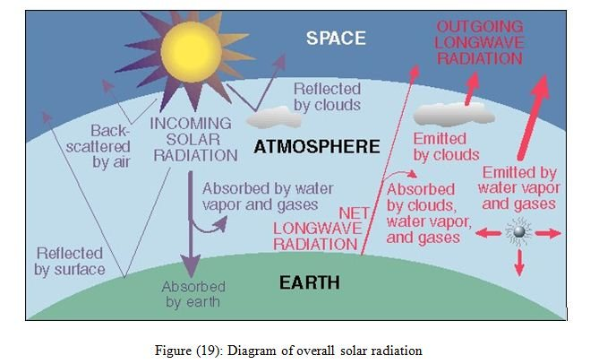 Report On Solar Radiation And Solar Cell Assignment Point