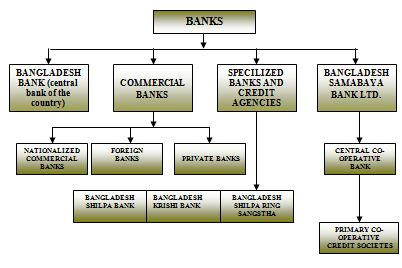 bank-classification-bangladesh