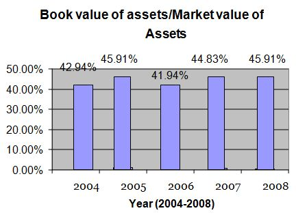 book-value-of-asset
