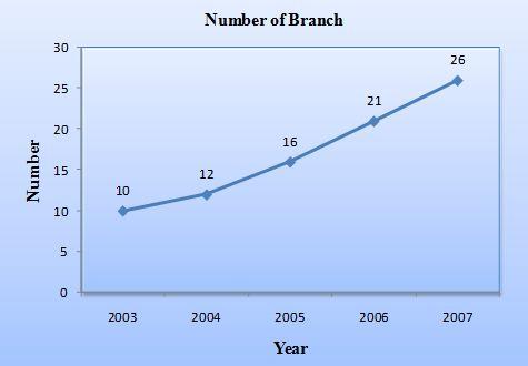 branch-network