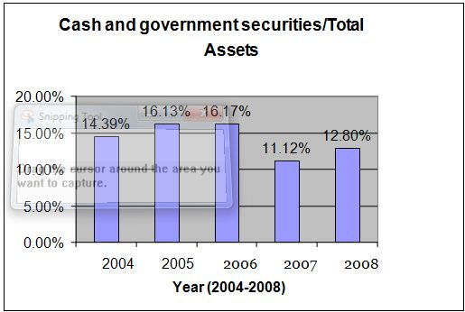 cash-and-goverment-securities