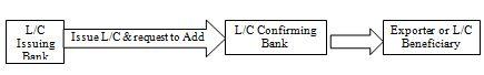 configure-process