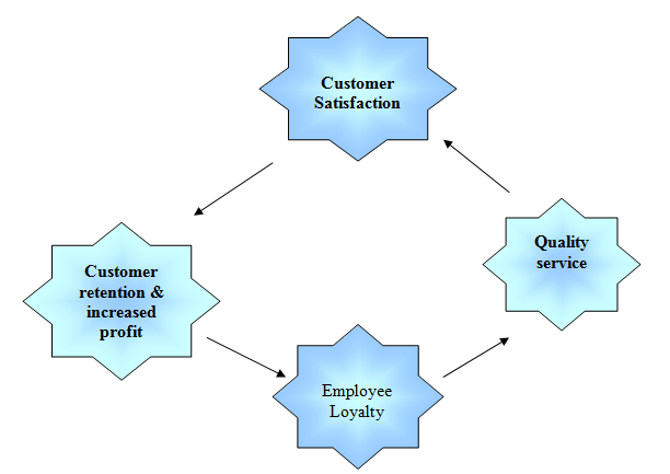 essay review employee retention Controlling employee turnover essay understanding and controlling employee turnover a review of relevant employee retention essay.