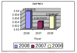 debt-ratio
