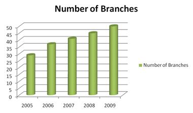 dhakabank-branches