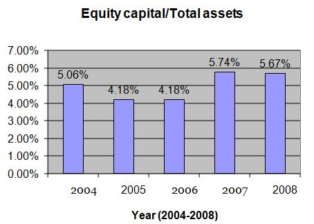 equity-capital