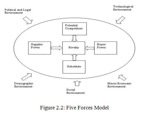 porter s five forces model of grameen bank Grameen danone foods ltd, a social business is a harvard business review case study written by v kasturi rangan, katherine leefor the students of sales & marketing the case study also include other relevant topics and learning material on – entrepreneurship, marketing, sales, social responsibility, supply chain.