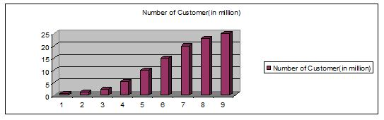 gp-customer-graph