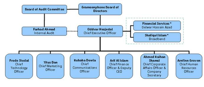 gp-organogram