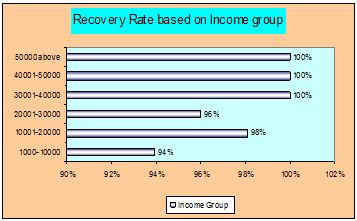 income-group