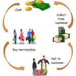Report on Merchandising Business in Ready Made Garments