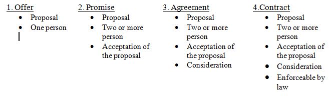 Contract law assignment offer and acceptance
