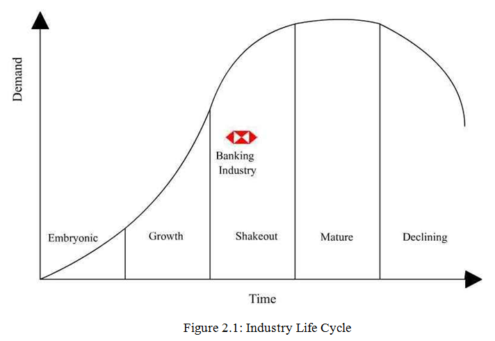 changes in stages of industry life Introduction stage the initial life-cycle stage includes startup financing, research and development, manufacturing, and consumer validation it is the most challenging because you are dealing with a brand new market, generally with little to no demand.
