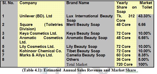 lux market share