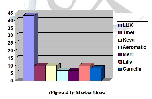 market share of Lux