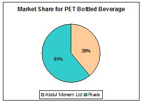 market-share-pet-bootle