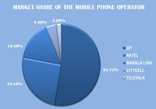 market-share