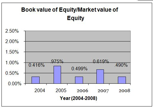 market-value-of-equity