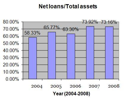 net-loans