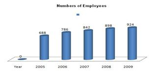 number-of-employees