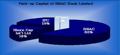 paid-capital-brac-bank