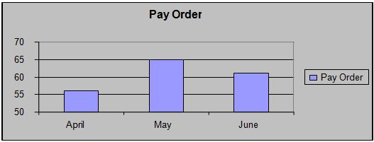 pay-order