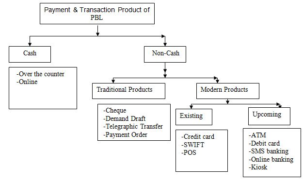 payment-and-transaction